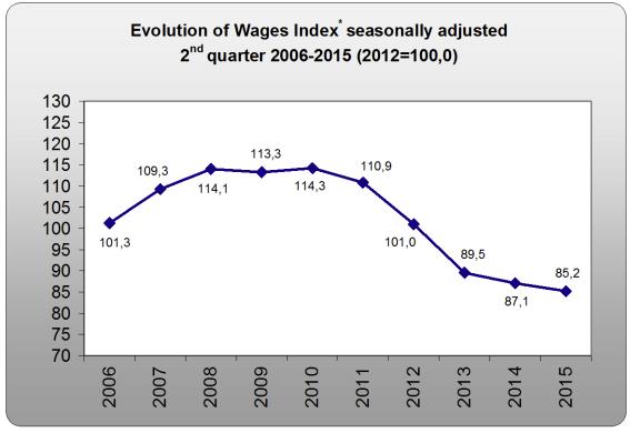elstat-wages-2q2015.jpg